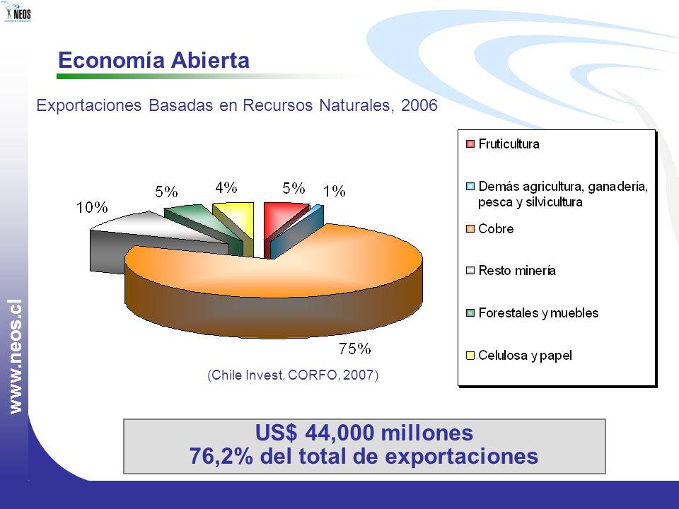 76,2% del total de exportaciones