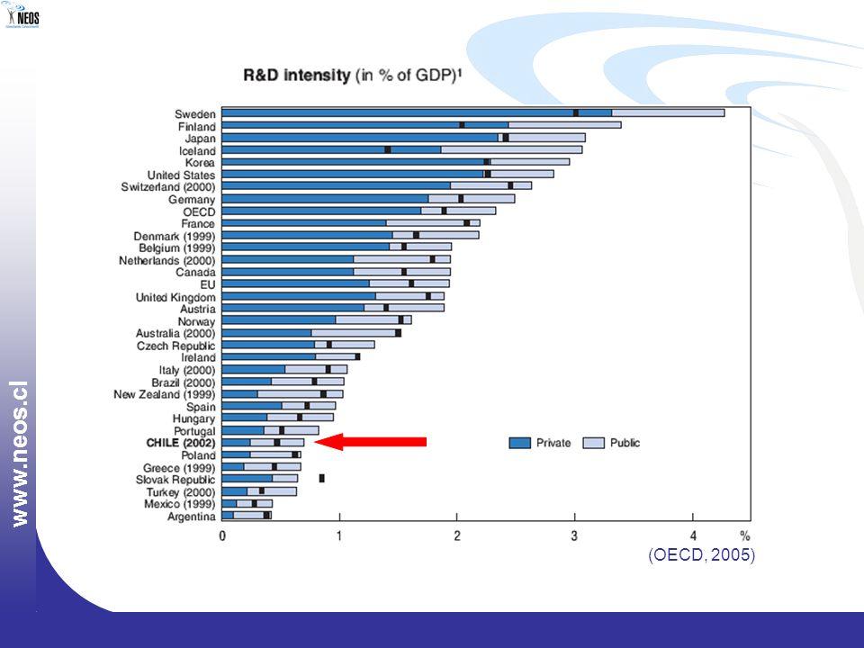 www.neos.cl (OECD, 2005)