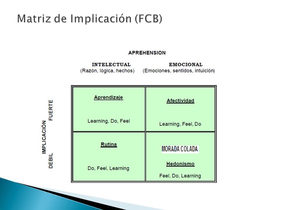 Matriz de Implicación (FCB)