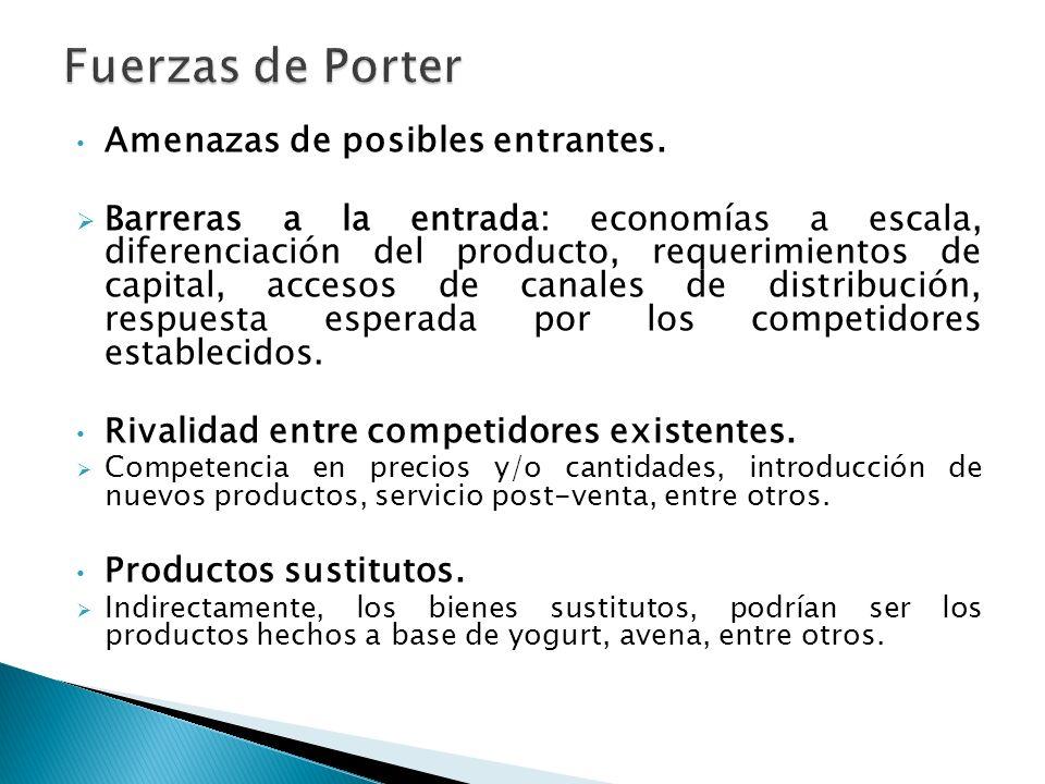 Fuerzas de Porter Amenazas de posibles entrantes.