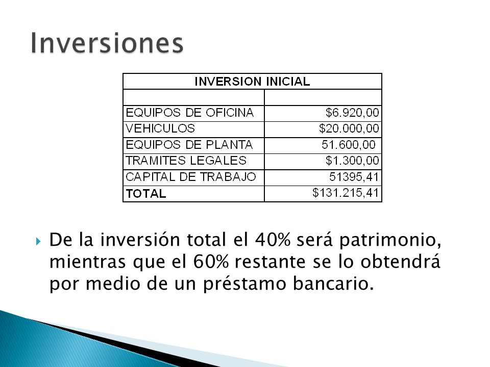 Inversiones De la inversión total el 40% será patrimonio, mientras que el 60% restante se lo obtendrá por medio de un préstamo bancario.