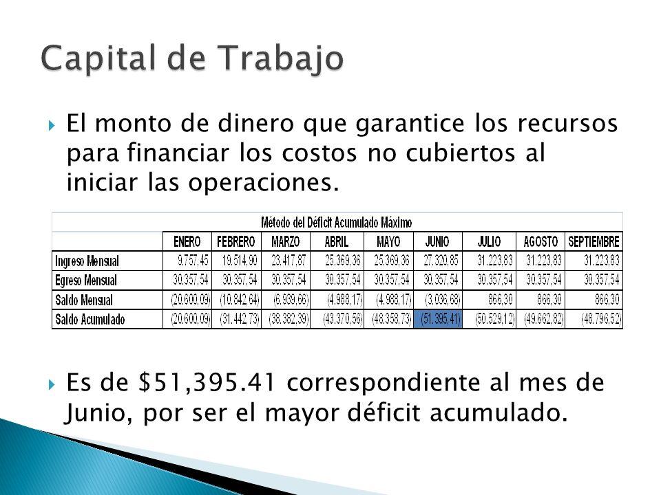 Capital de Trabajo El monto de dinero que garantice los recursos para financiar los costos no cubiertos al iniciar las operaciones.