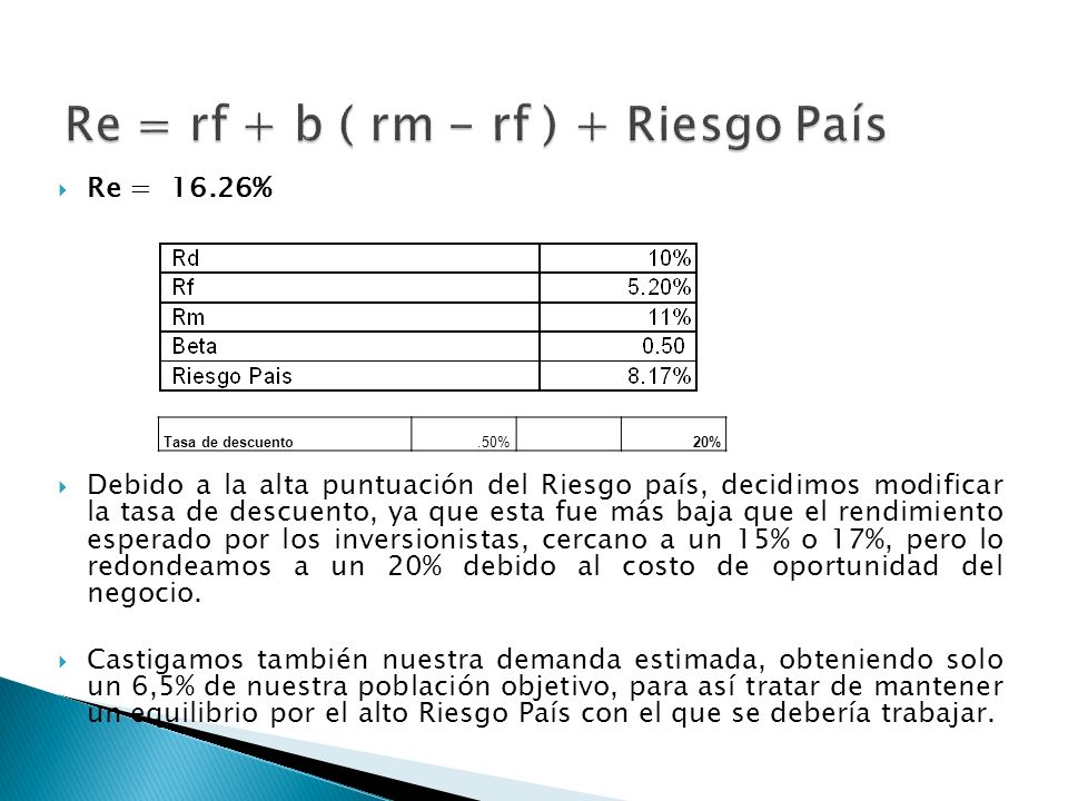 Re = rf + b ( rm - rf ) + Riesgo País