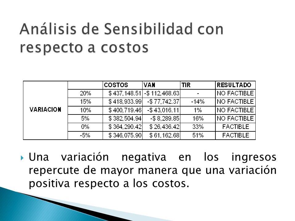 Análisis de Sensibilidad con respecto a costos
