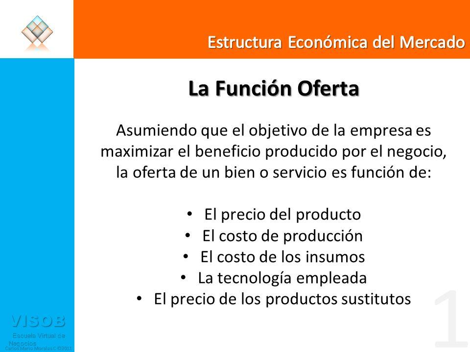 1 La Función Oferta Estructura Económica del Mercado