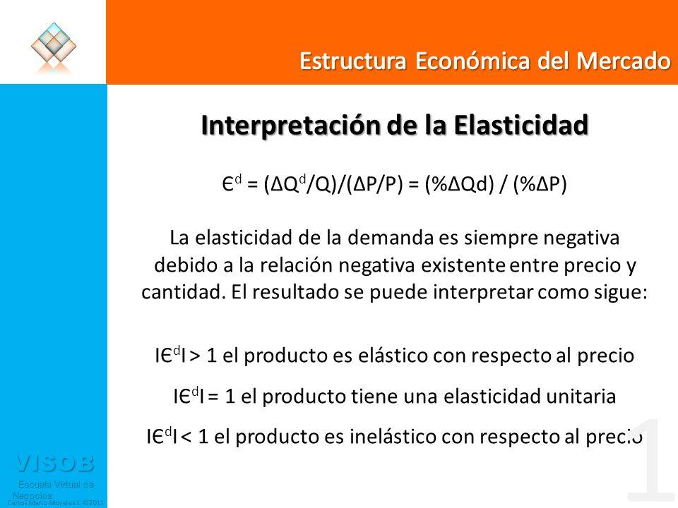 Interpretación de la Elasticidad