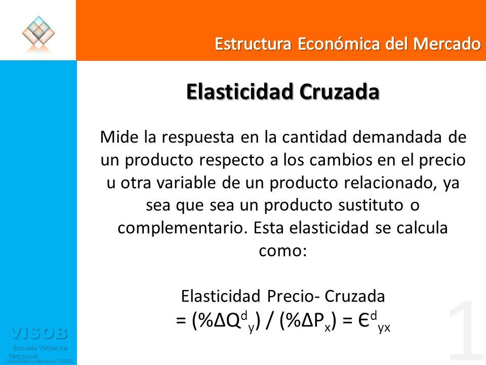 1 Elasticidad Cruzada = (%ΔQdy) / (%ΔPx) = Єdyx