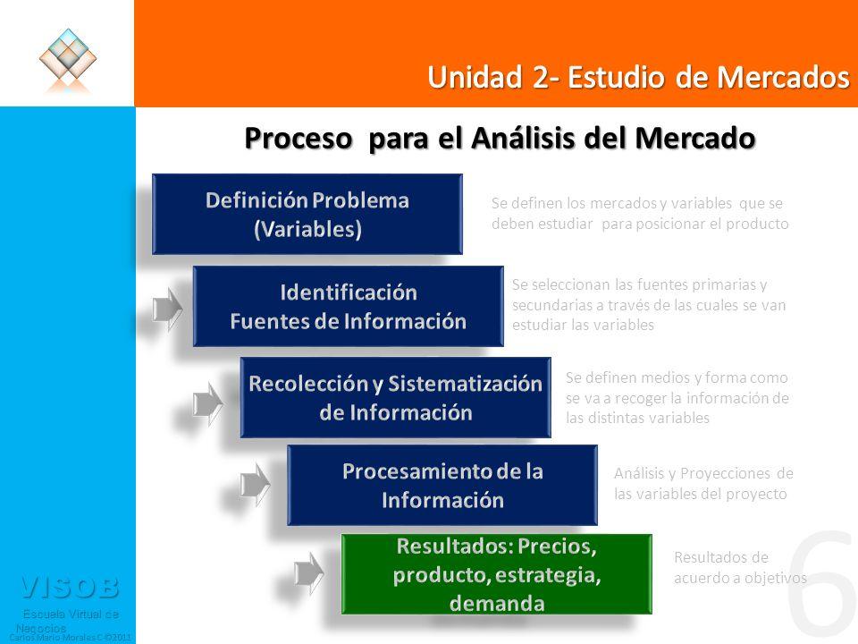 6 Unidad 2- Estudio de Mercados Proceso para el Análisis del Mercado