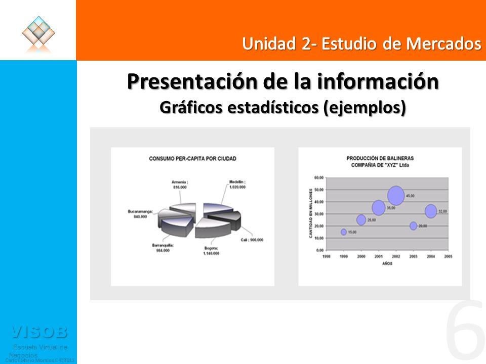 Presentación de la información Gráficos estadísticos (ejemplos)