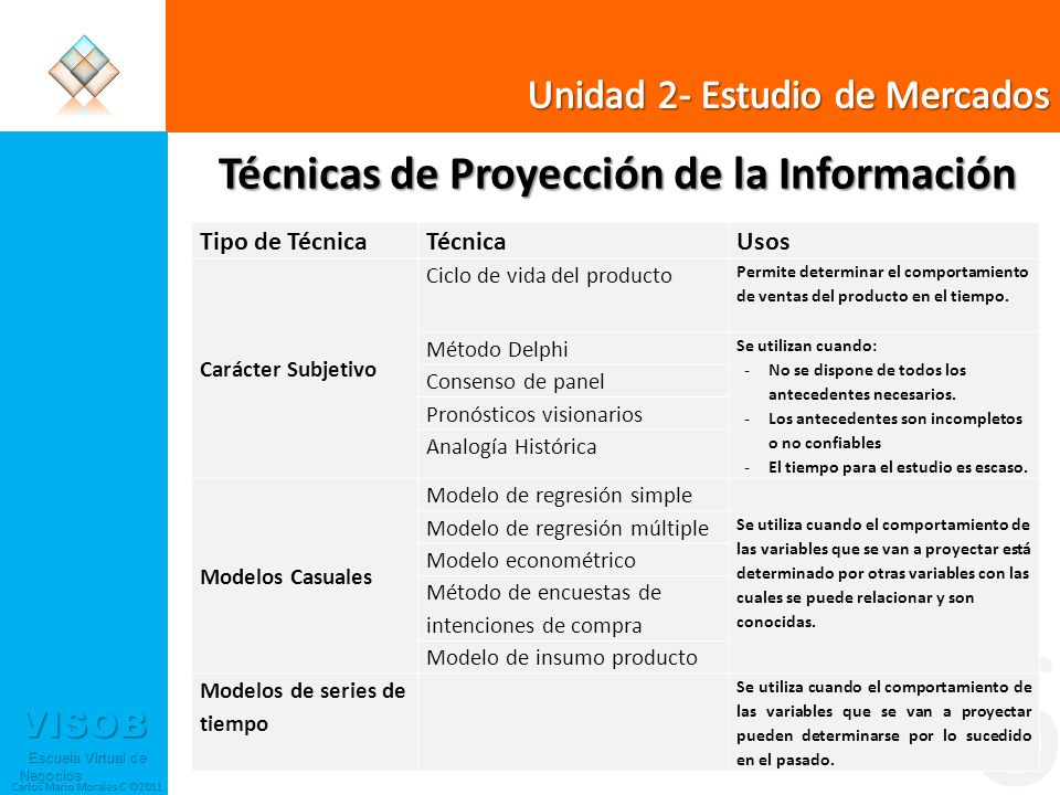 Técnicas de Proyección de la Información