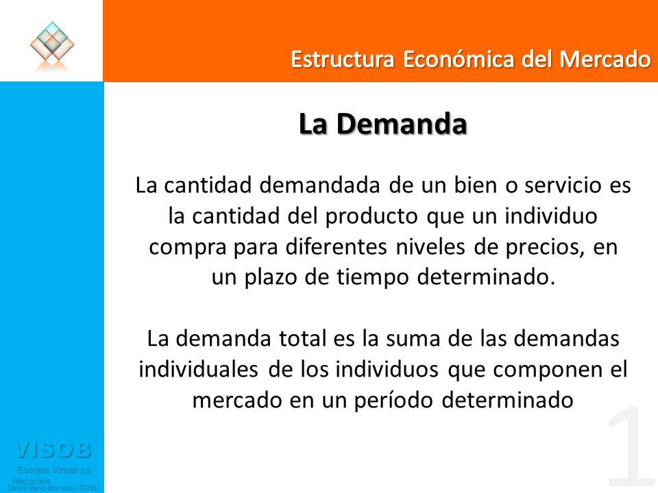 1 La Demanda Estructura Económica del Mercado