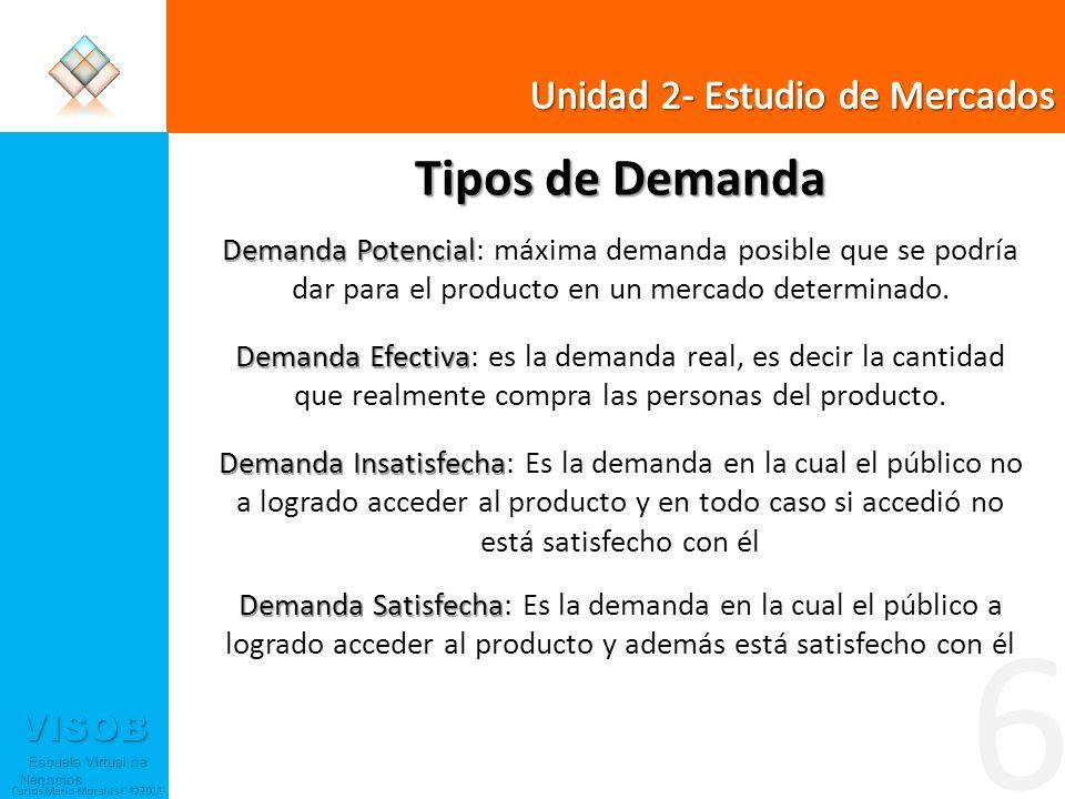6 Tipos de Demanda Unidad 2- Estudio de Mercados