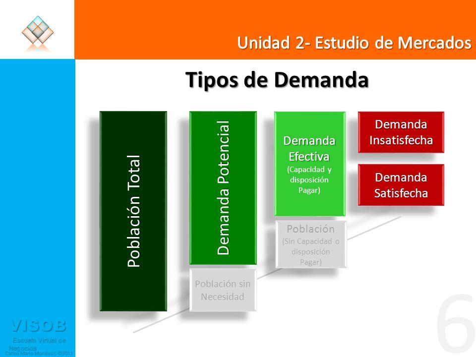 6 Tipos de Demanda Unidad 2- Estudio de Mercados Población Total