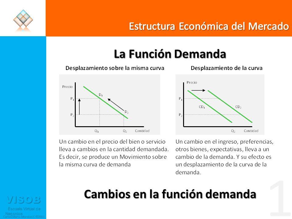 La Función Demanda Cambios en la función demanda