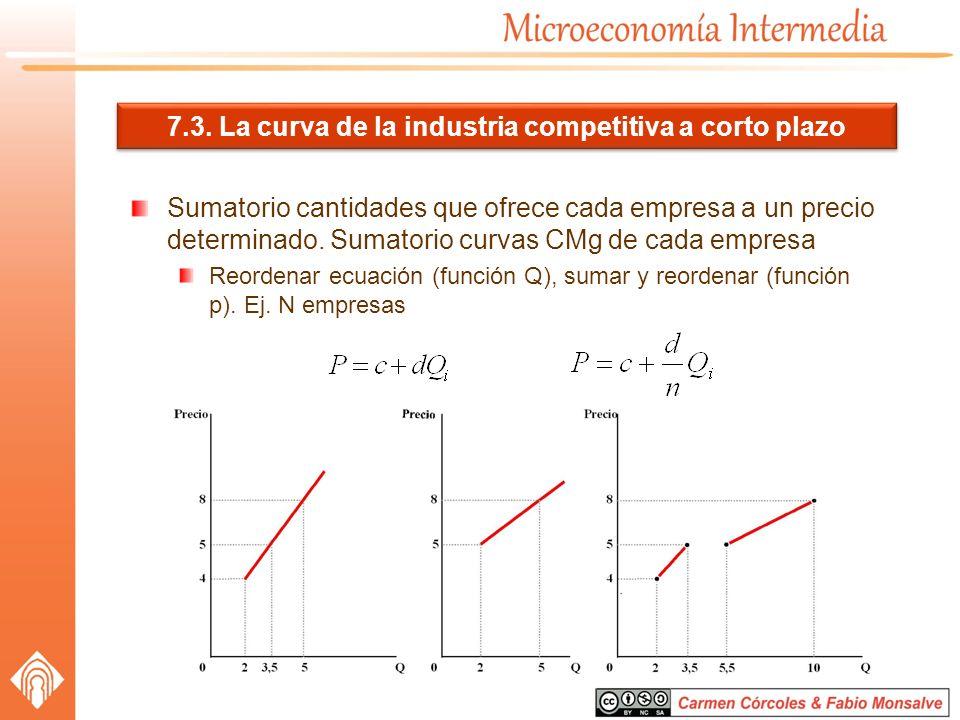 7.3. La curva de la industria competitiva a corto plazo