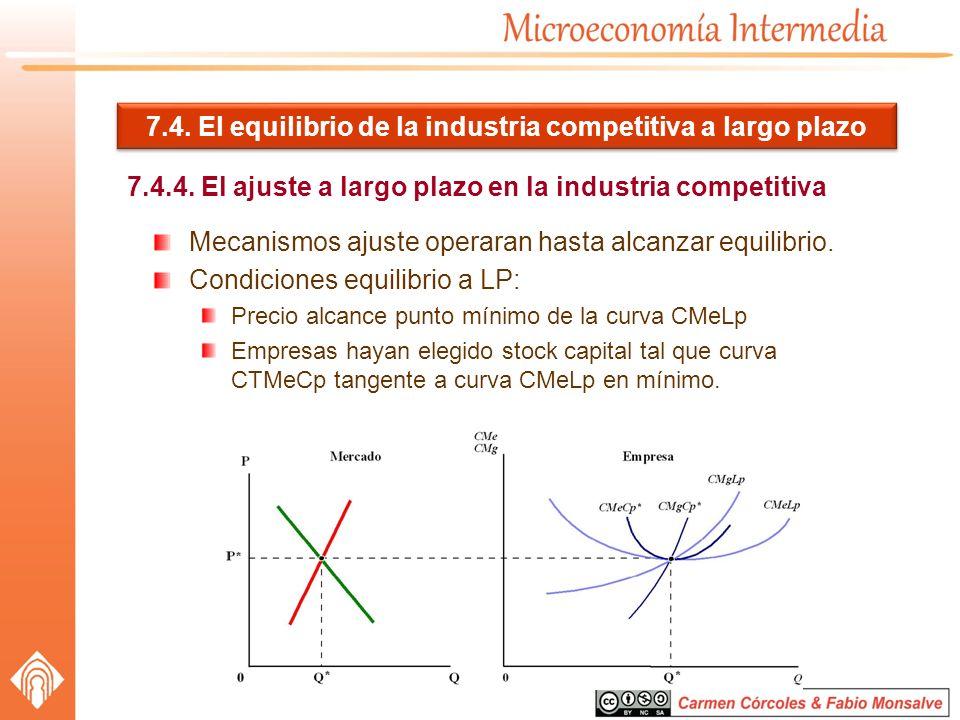 7.4. El equilibrio de la industria competitiva a largo plazo