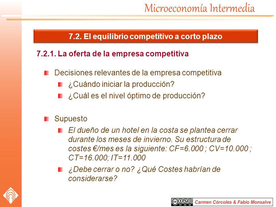 7.2. El equilibrio competitivo a corto plazo