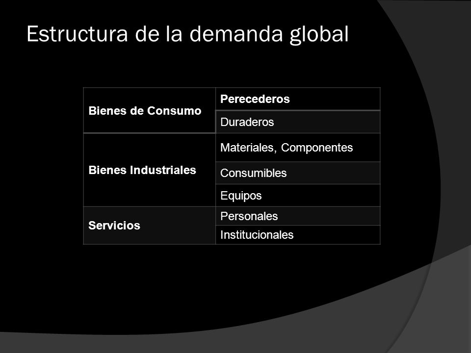 Estructura de la demanda global