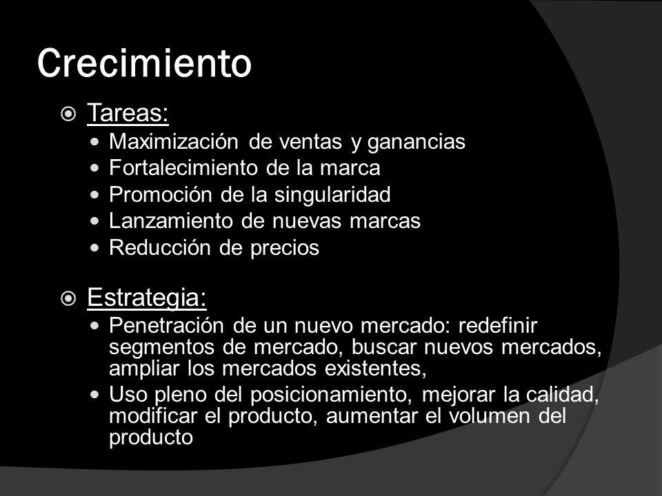 Crecimiento Tareas: Estrategia: Maximización de ventas y ganancias