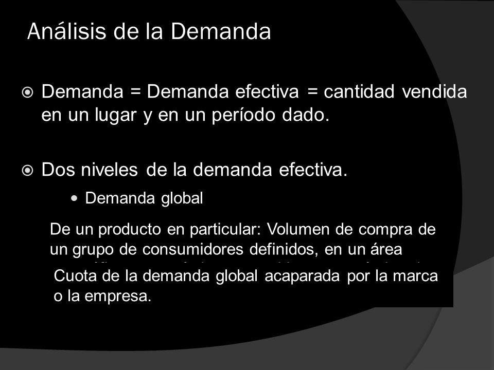 Análisis de la Demanda Demanda = Demanda efectiva = cantidad vendida en un lugar y en un período dado.