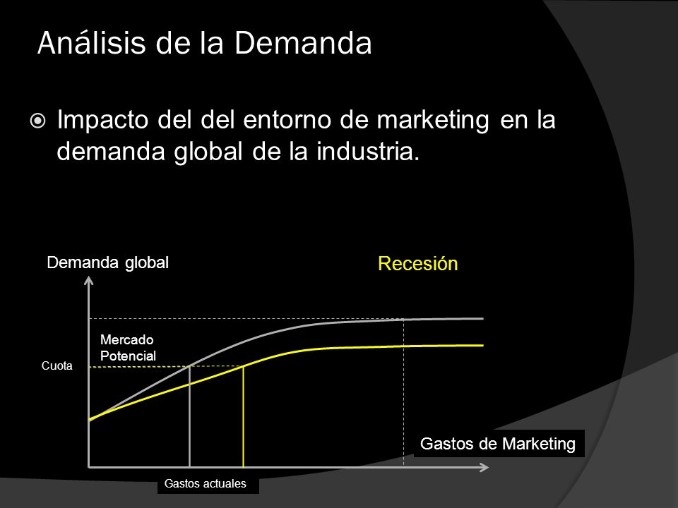 Análisis de la Demanda Impacto del del entorno de marketing en la demanda global de la industria. Demanda global.