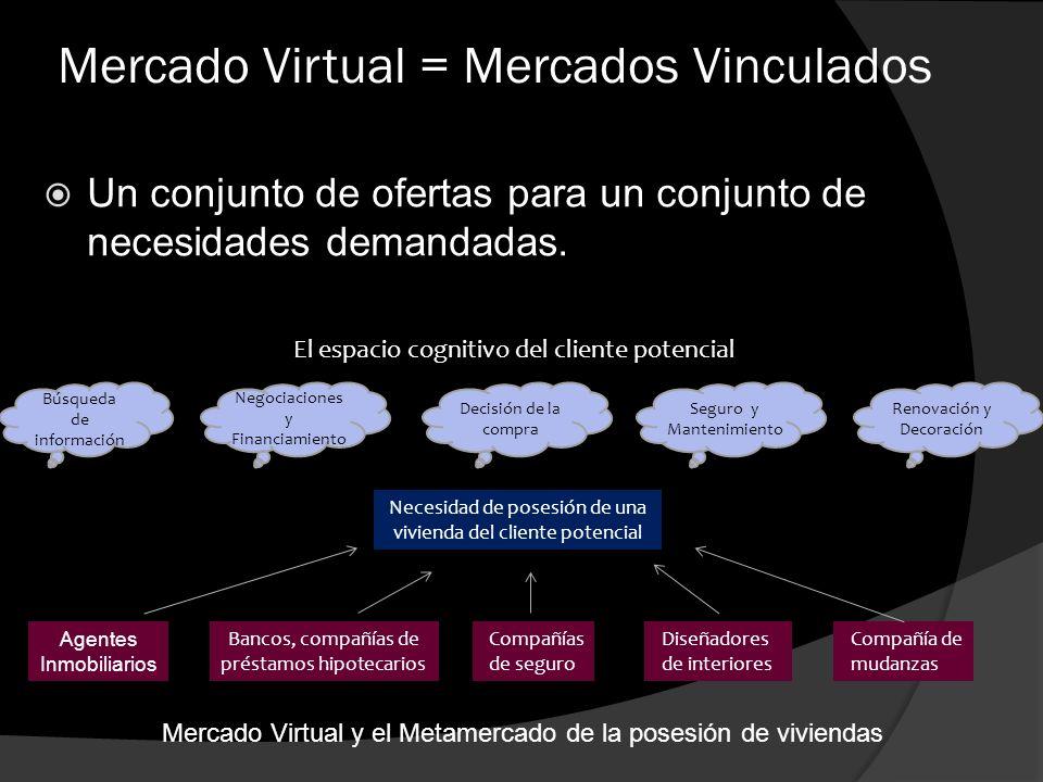 Mercado Virtual = Mercados Vinculados