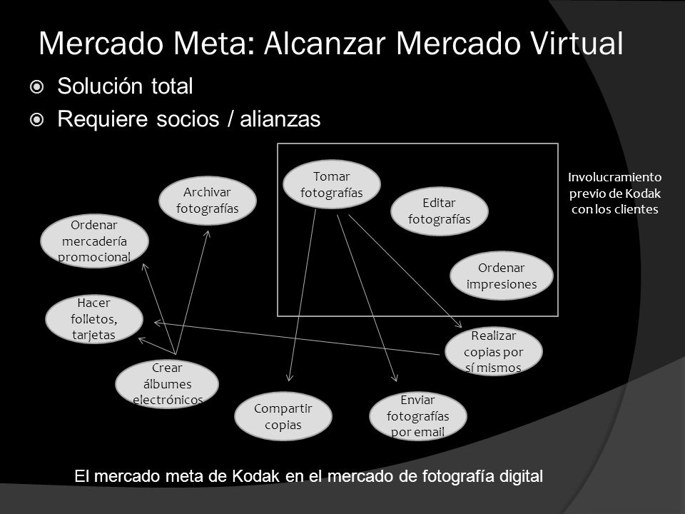 Mercado Meta: Alcanzar Mercado Virtual