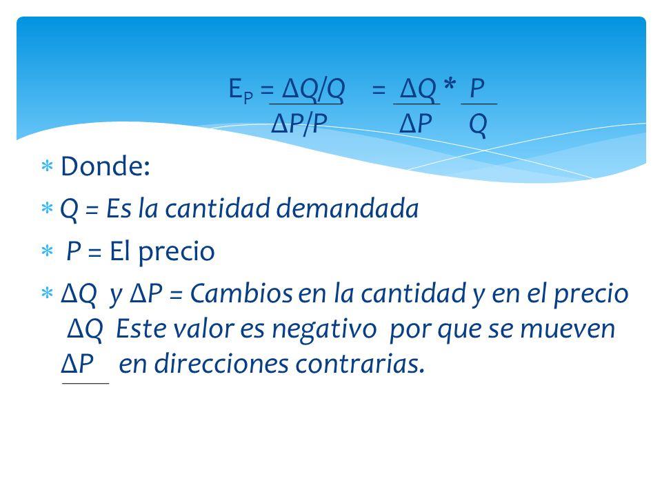 EP = ∆Q/Q = ∆Q * P ∆P/P ∆P Q. Donde: Q = Es la cantidad demandada. P = El precio.