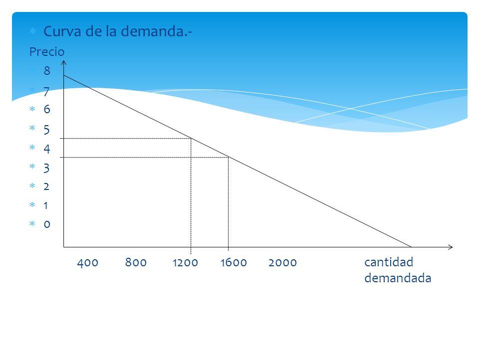 Curva de la demanda.- Precio 8 7 6 5 4 3 2 1