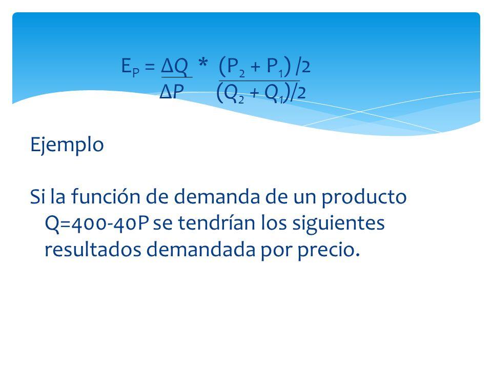 EP = ∆Q * (P2 + P1) /2 ∆P (Q2 + Q1)/2. Ejemplo.