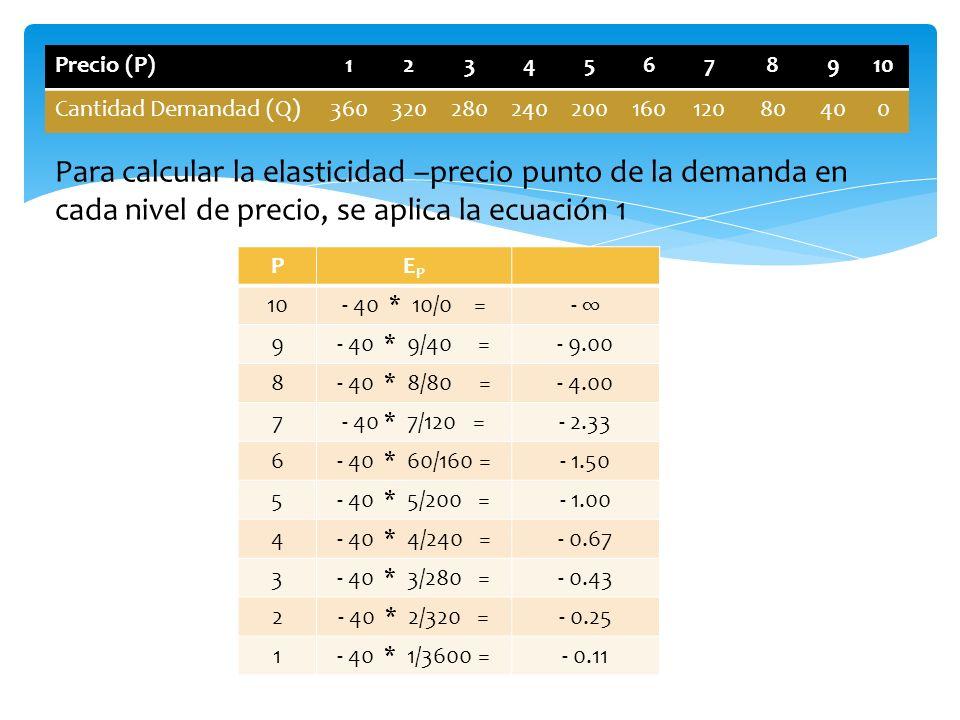 Precio (P) 1. 2. 3. 4. 5. 6. 7. 8. 9. 10. Cantidad Demandad (Q) 360. 320. 280. 240. 200.
