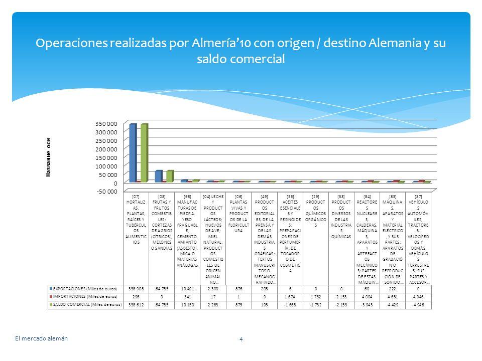 Operaciones realizadas por Almería'10 con origen / destino Alemania y su saldo comercial