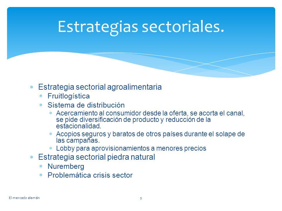 Estrategias sectoriales.