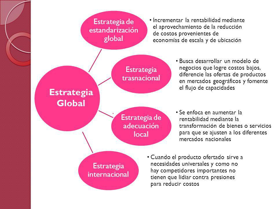Estrategia Global Estrategia de estandarización global