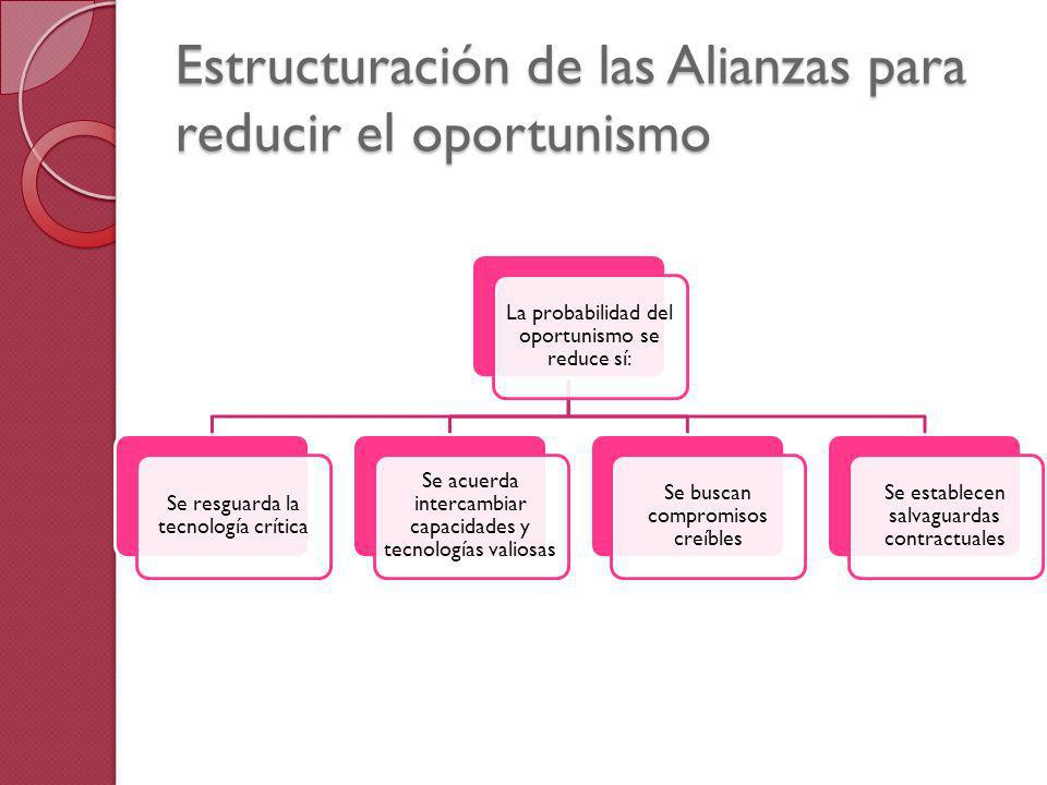 Estructuración de las Alianzas para reducir el oportunismo