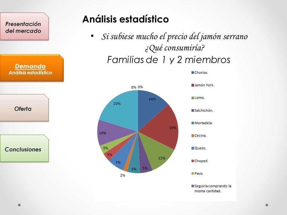 Presentación del mercado