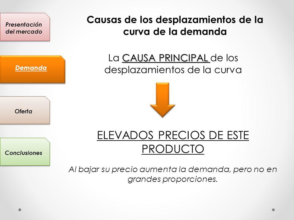 ELEVADOS PRECIOS DE ESTE PRODUCTO