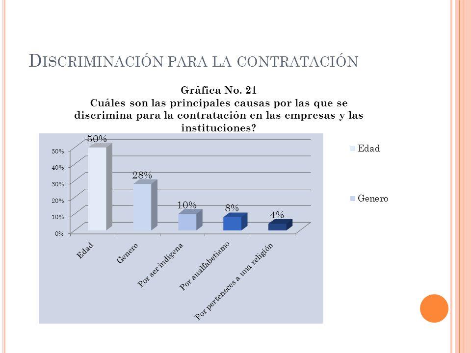 Discriminación para la contratación