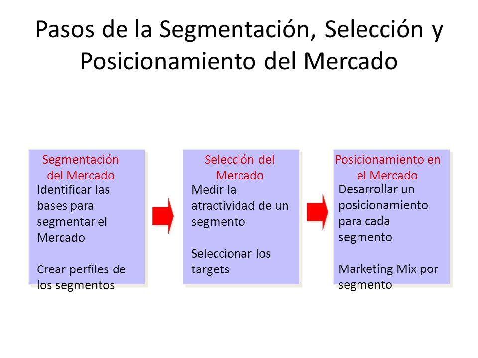 Pasos de la Segmentación, Selección y Posicionamiento del Mercado