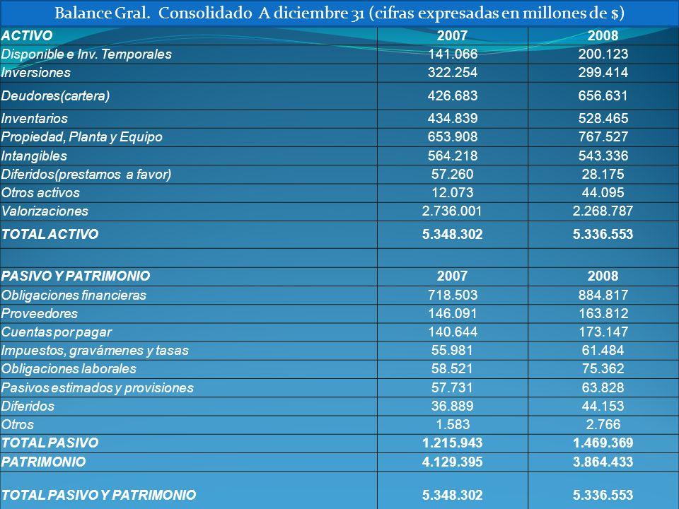 Balance Gral. Consolidado A diciembre 31 (cifras expresadas en millones de $)
