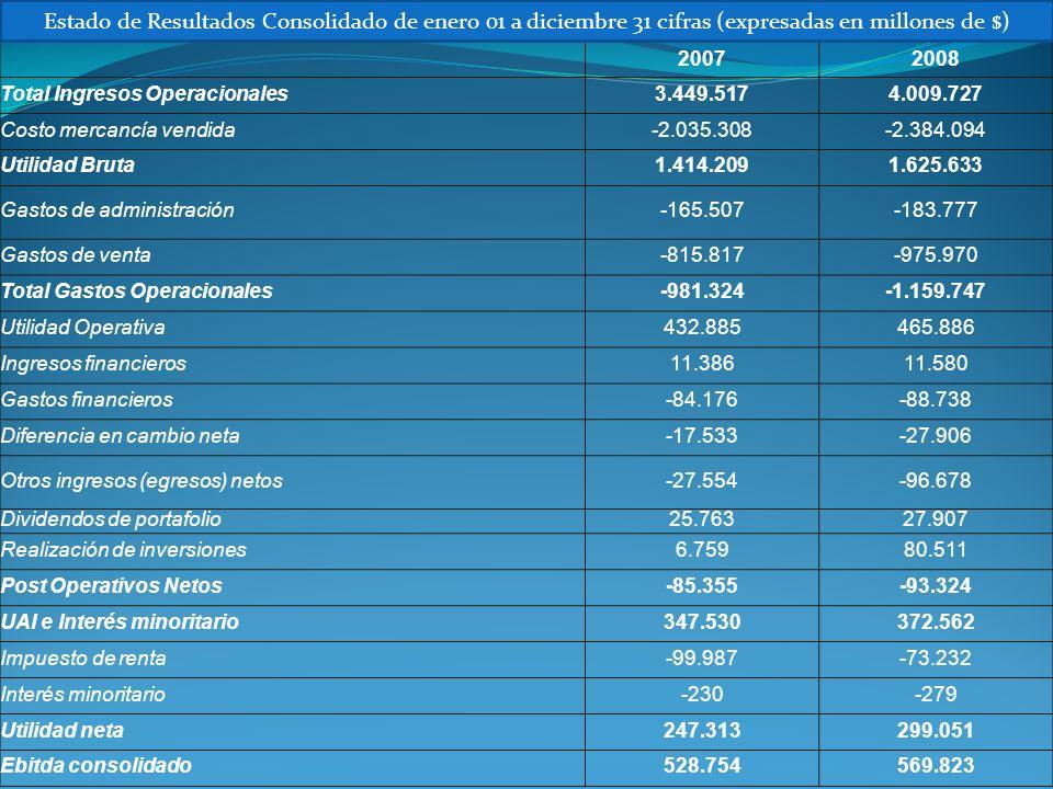 Estado de Resultados Consolidado de enero 01 a diciembre 31 cifras (expresadas en millones de $)