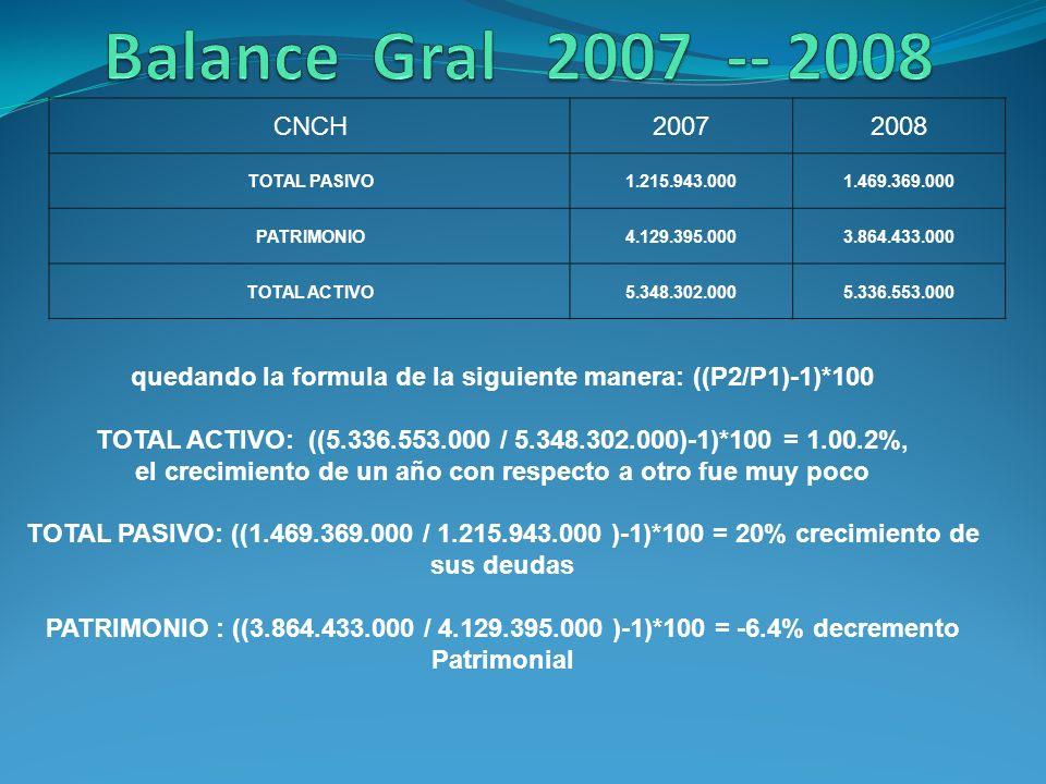 Balance Gral 2007 -- 2008 CNCH. 2007. 2008. TOTAL PASIVO. 1.215.943.000. 1.469.369.000. PATRIMONIO.