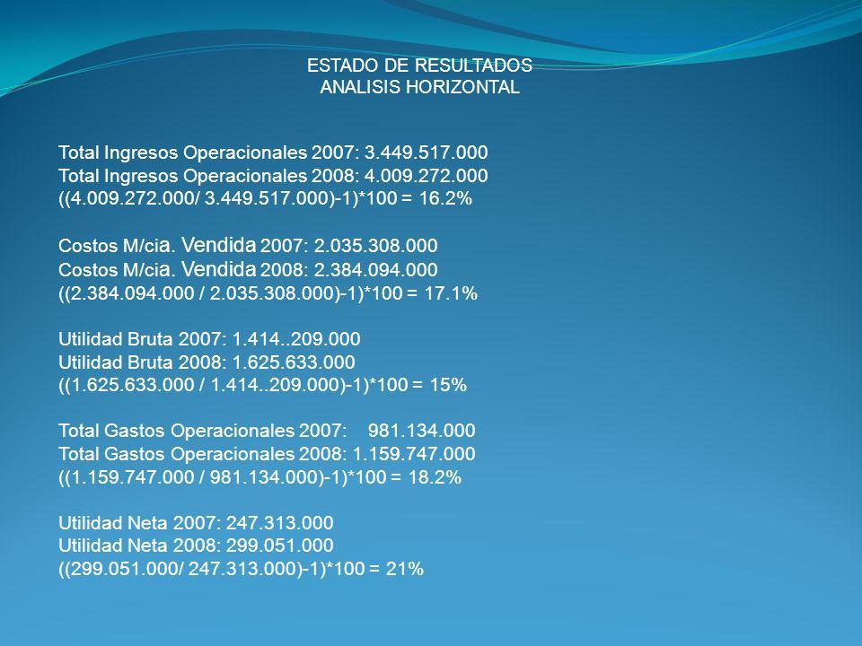 Total Ingresos Operacionales 2007: 3.449.517.000