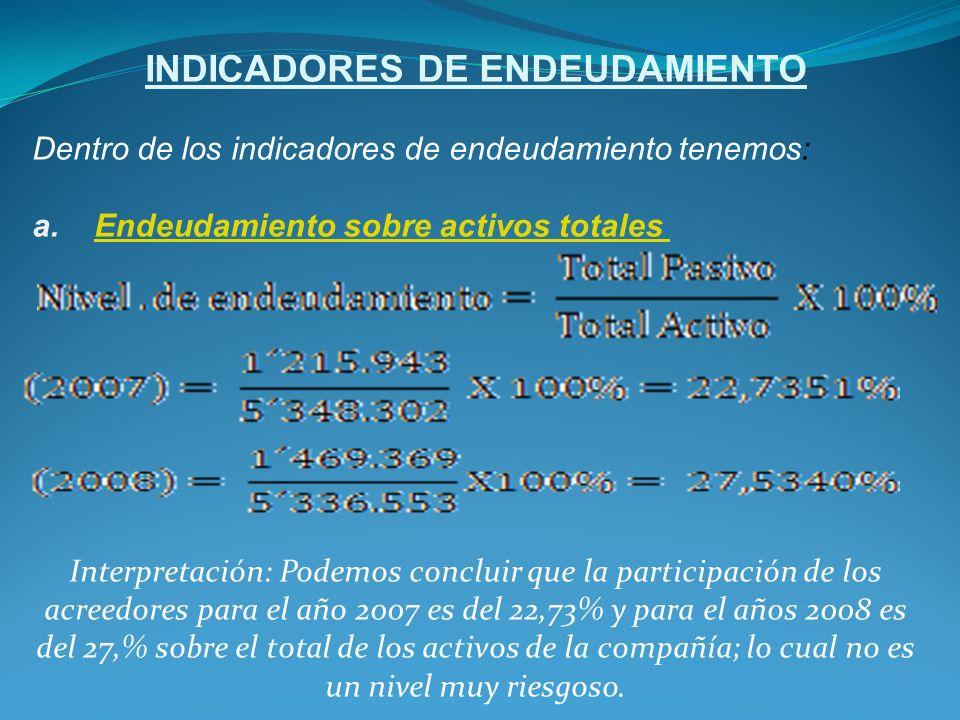 INDICADORES DE ENDEUDAMIENTO