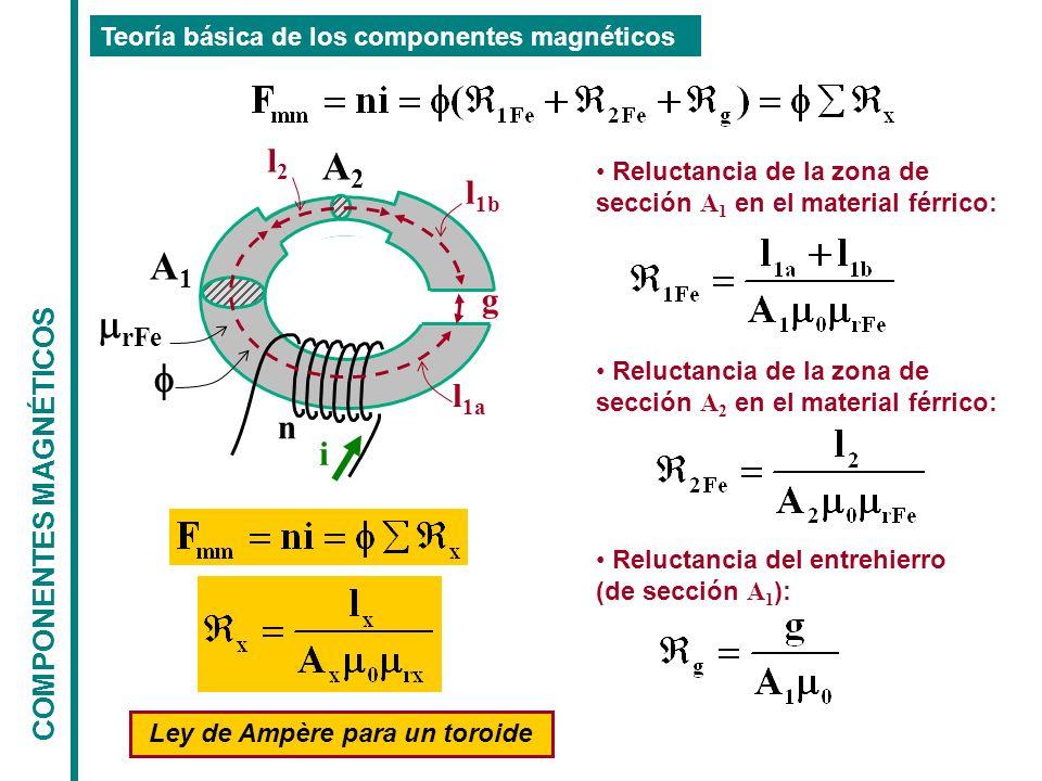 Ley de Ampère para un toroide