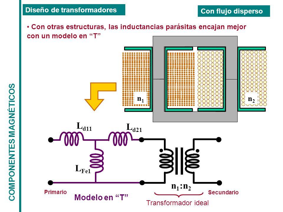 Ld11 Ld21 LFe1 n1:n2 COMPONENTES MAGNÉTICOS n1 n2 Modelo en T
