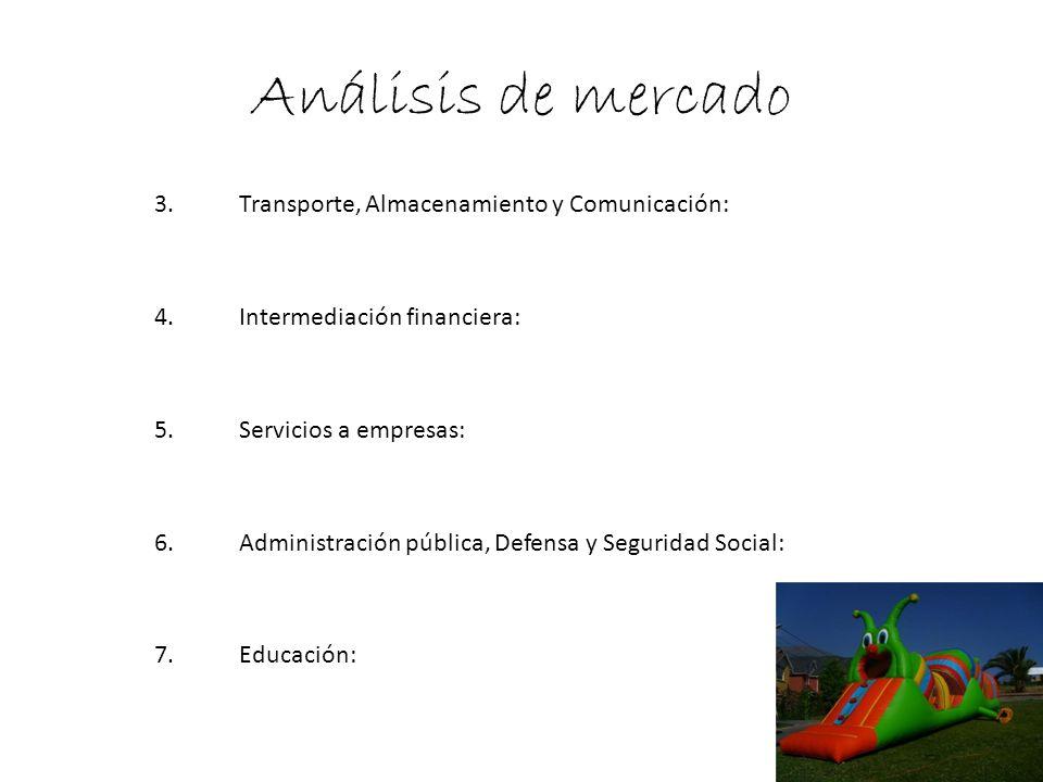 Análisis de mercado Transporte, Almacenamiento y Comunicación: