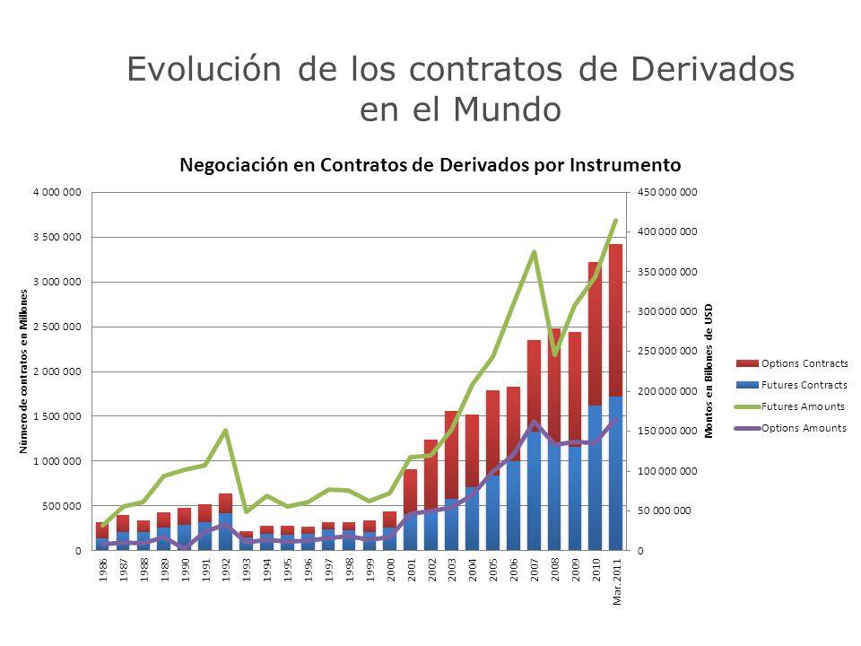 Evolución de los contratos de Derivados