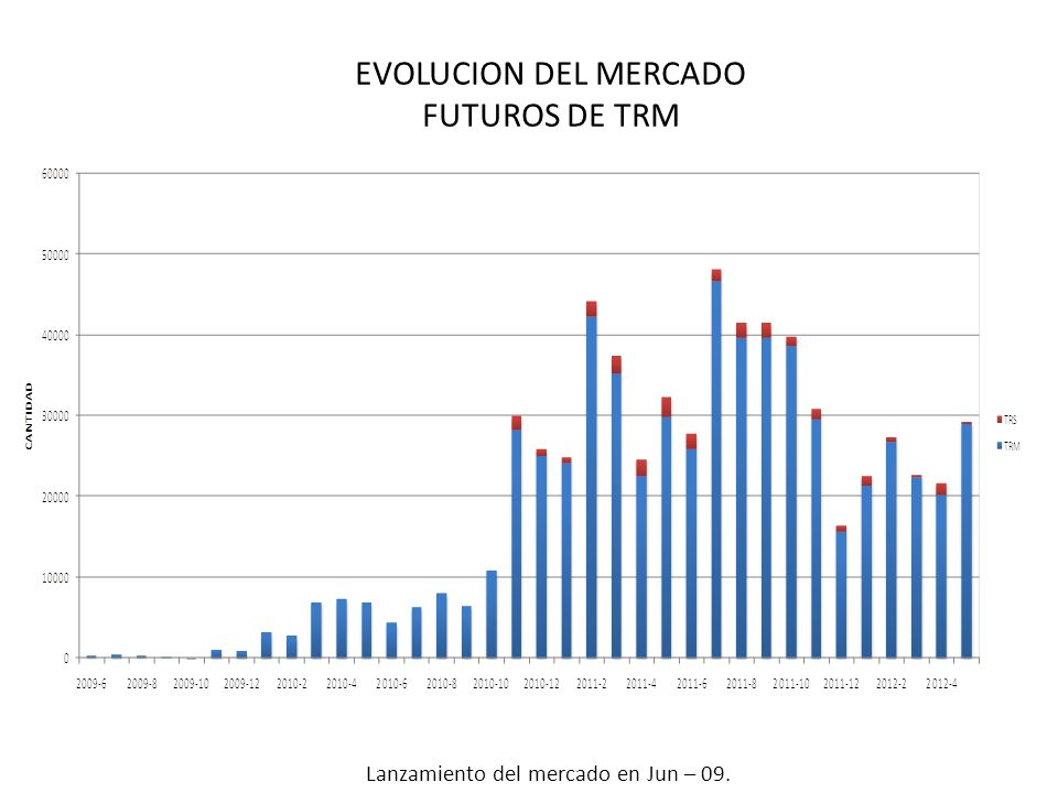 EVOLUCION DEL MERCADO FUTUROS DE TRM