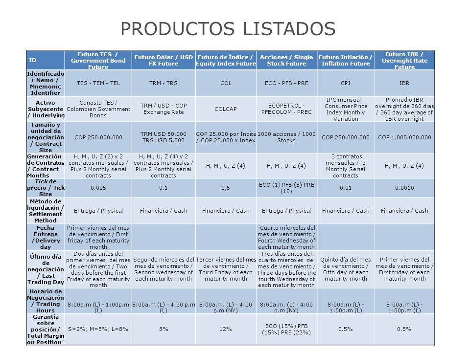 PRODUCTOS LISTADOS ID Futuro TES / Government Bond Future